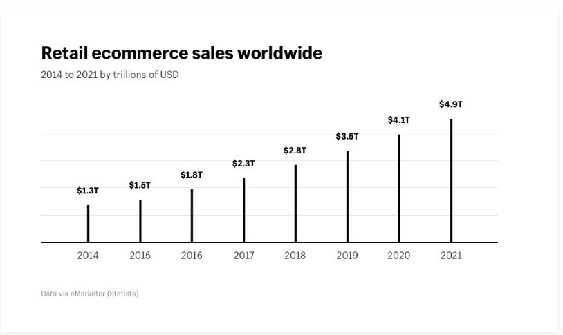 retail ecommerce sales 2014 2021