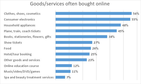 ecommerce product category purchases vietnam