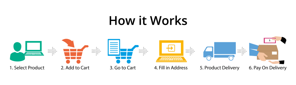 ecommerce pay on delivery cambodia