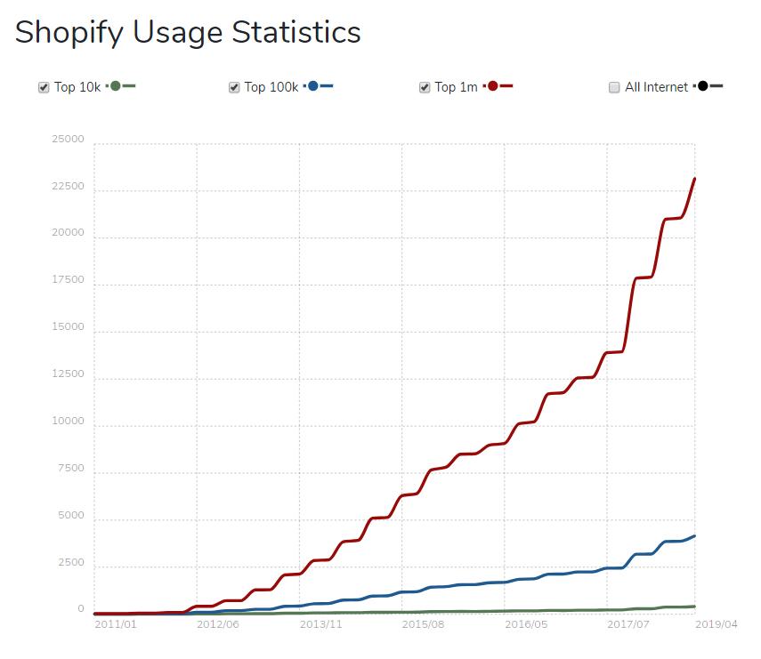 shopify usage statistics