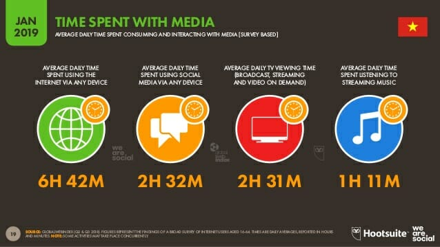 vietnam time spent online per day
