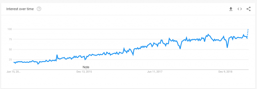 google trends research data