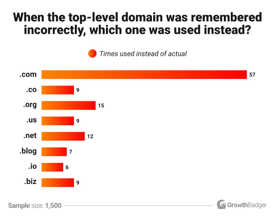 which domains are the best for ecommerce